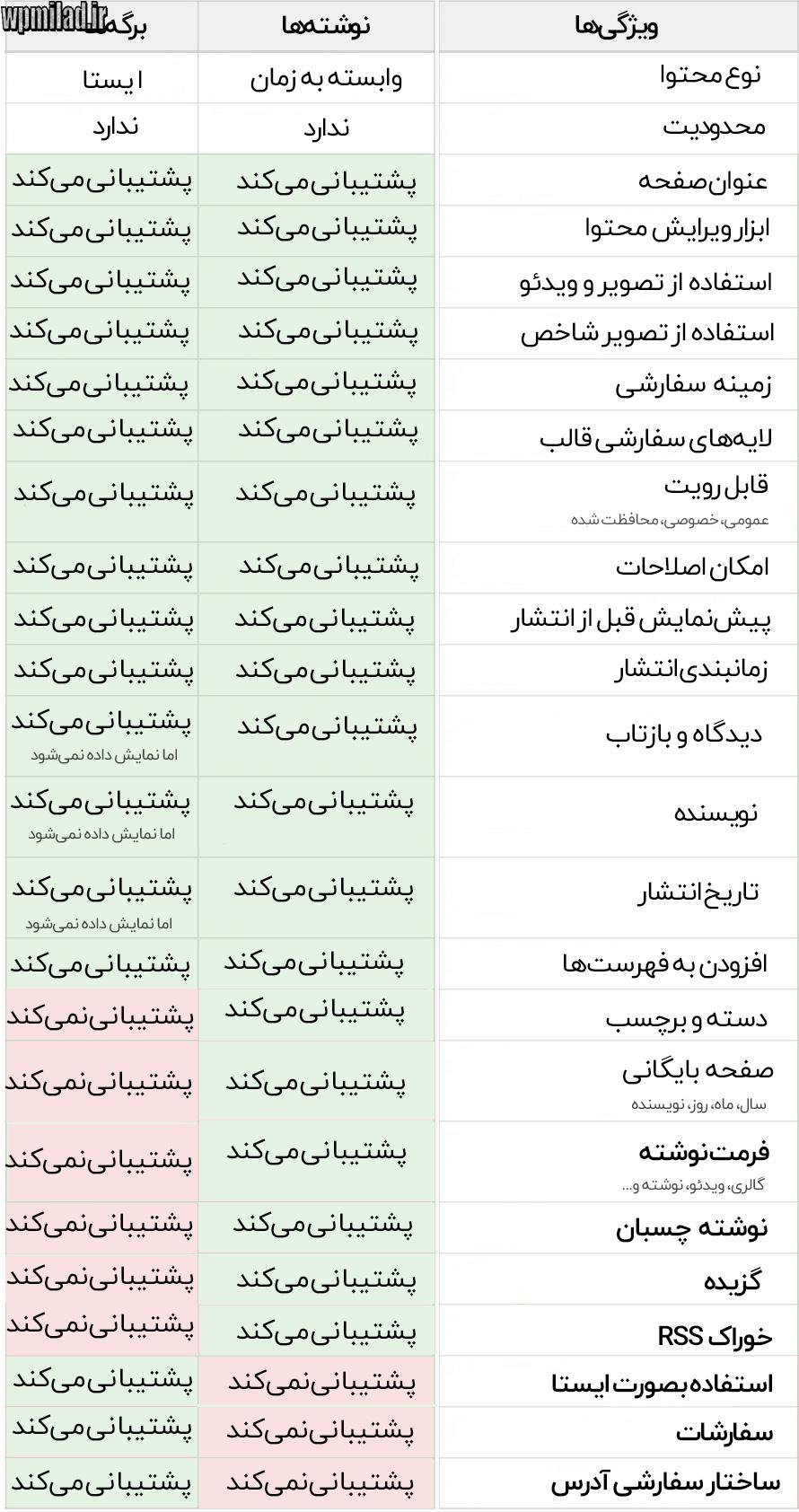 جدول تفاوت برگه با نوشته در وردپرس