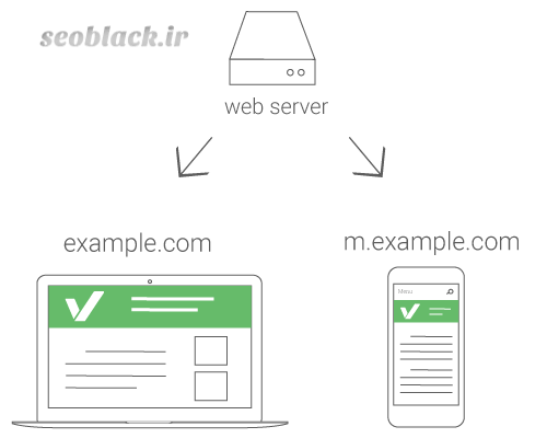 آدرسهای مجزا (Separate URLs):