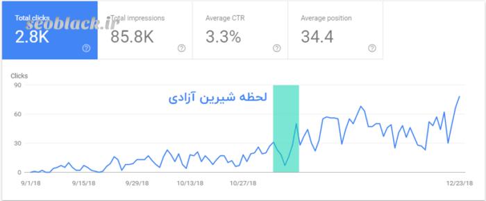 الگوریتم Sandbox گوگل