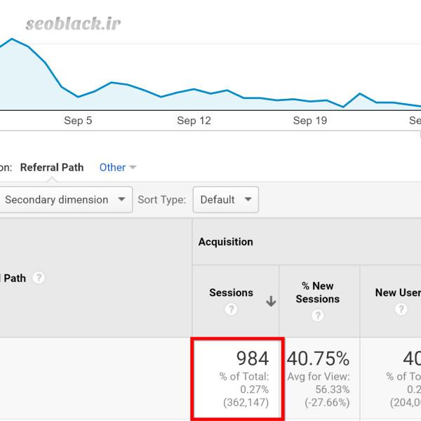 افزایش ترافیک سایت