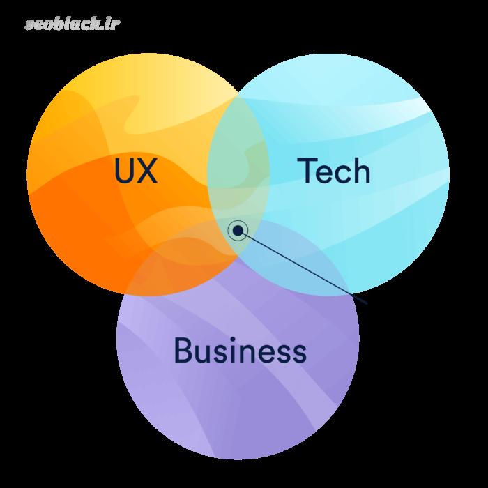 مدیریت محصول چیست