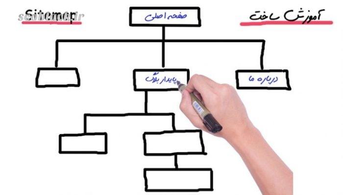 تهیه نقشه سایت
