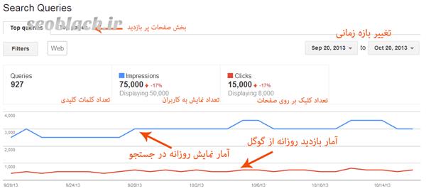 بررسی جایگاه کلمات کلیدی در گوگل