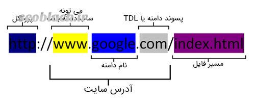 محاسبه عمر دامنه